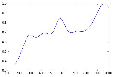 Scientific Python NOW! (Part 1)